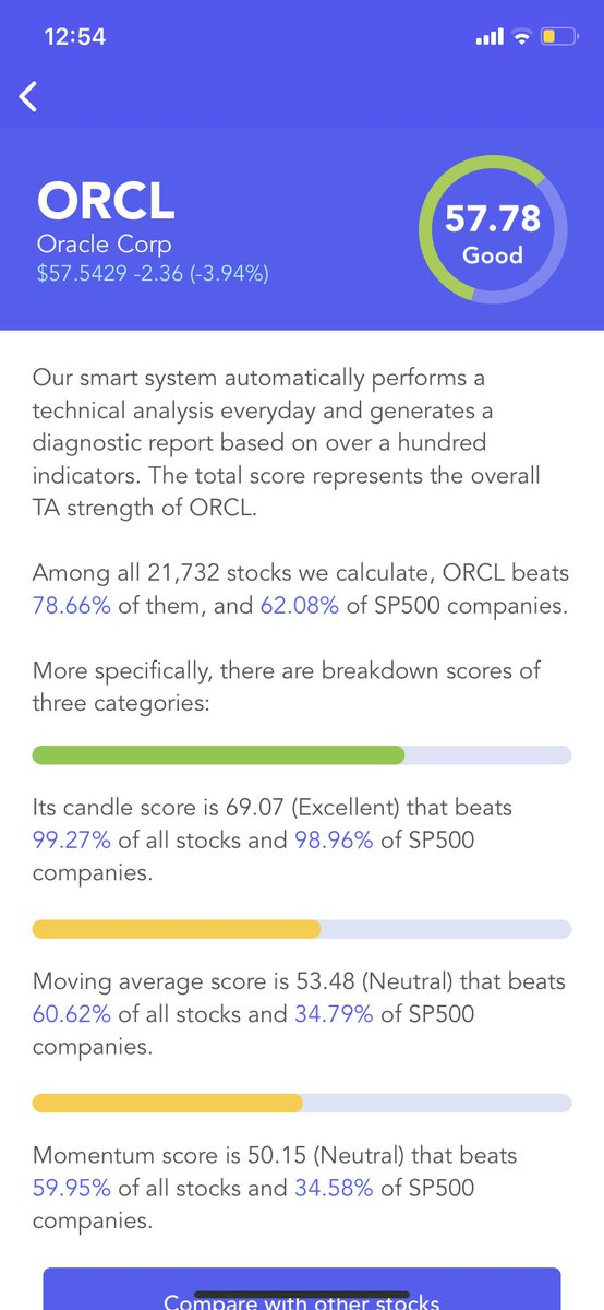 #Oracle $ORCL Has A Good #Technical Analysis Score (TA Score). Breakdown Of 3 Categories: #candle score Excellent; moving average score Neutral; #momentum score Neutral #stocks #stock #StockMarket #Investment #investing https://t.co/Jj64hrpqst https://t.co/ZARKx9RrON