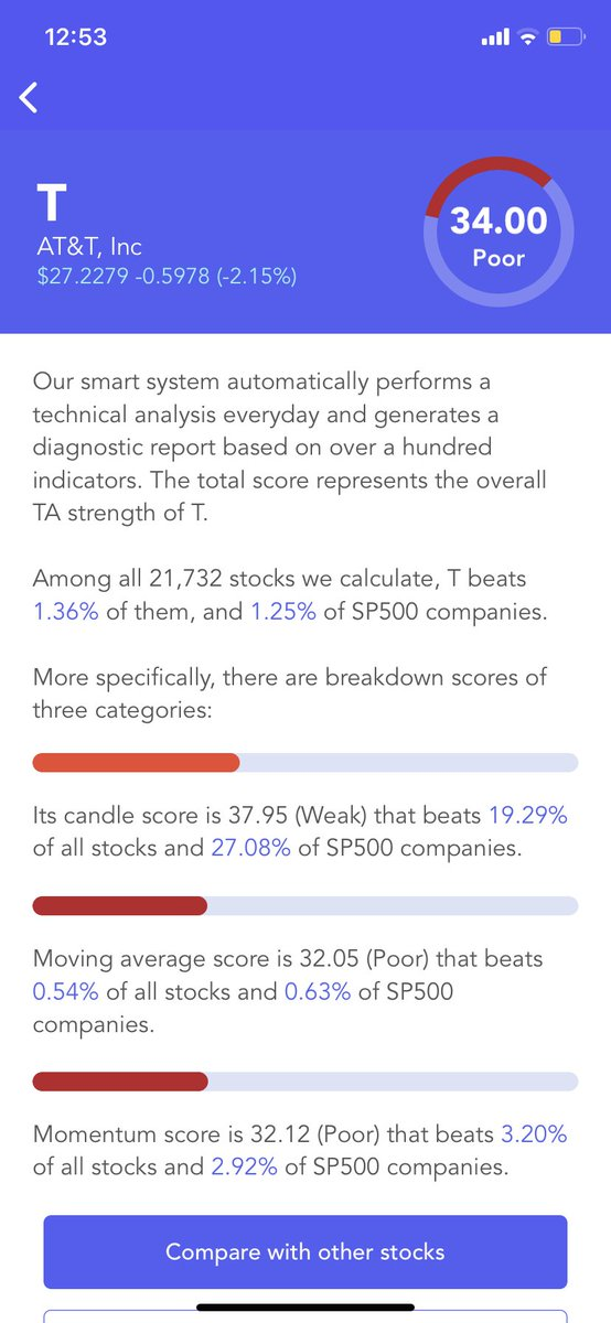 #AT&T $T Has A Poor #Technical Analysis Score (TA Score). Breakdown Of 3 Categories: #candle score Weak; moving average score Poor; #momentum score Poor #stocks #stock #StockMarket #Investment #investing https://t.co/IWZSYMAia0 https://t.co/7f3MpxMu7V