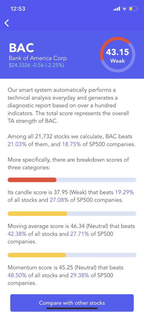 #Bank of America $BAC Has A Weak #Technical Analysis Score (TA Score). Breakdown Of 3 Categories: #candle score Weak; moving average score Neutral; #momentum score Neutral #stocks #stock #StockMarket #Investment #investing https://t.co/Gr3YvQQ4OY https://t.co/L4PMZx6nt8