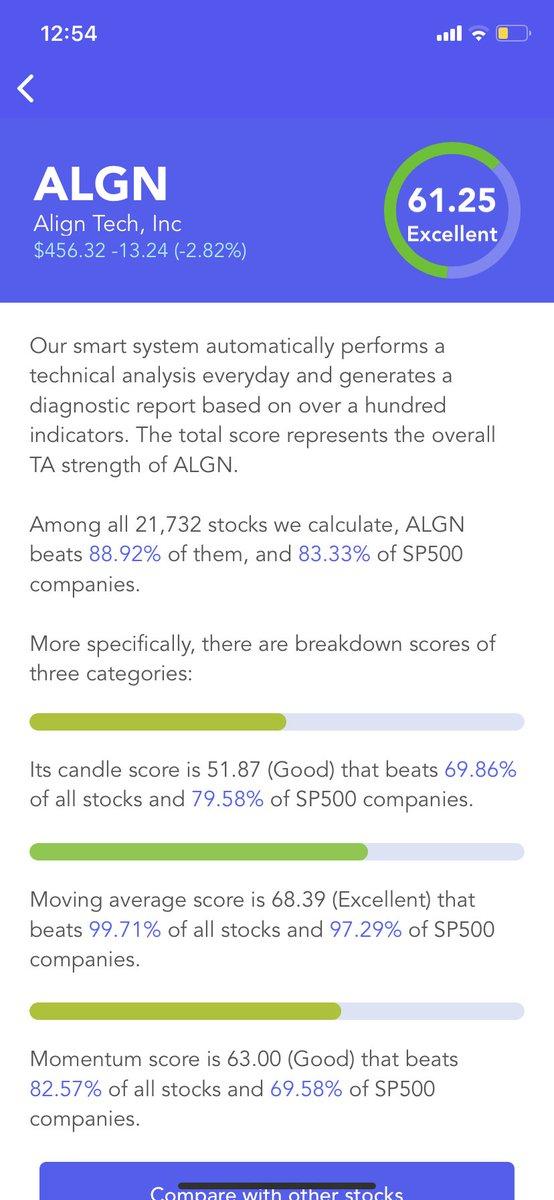 #Align Technology $ALGN Has An Excellent #Technical Analysis Score (TA Score). Breakdown Of 3 Categories: #candle score Good; moving average score Excellent; #momentum score Good #stocks #stock #StockMarket #Investment #investing https://t.co/Jj64hrpqst https://t.co/pLG9YeFmGo