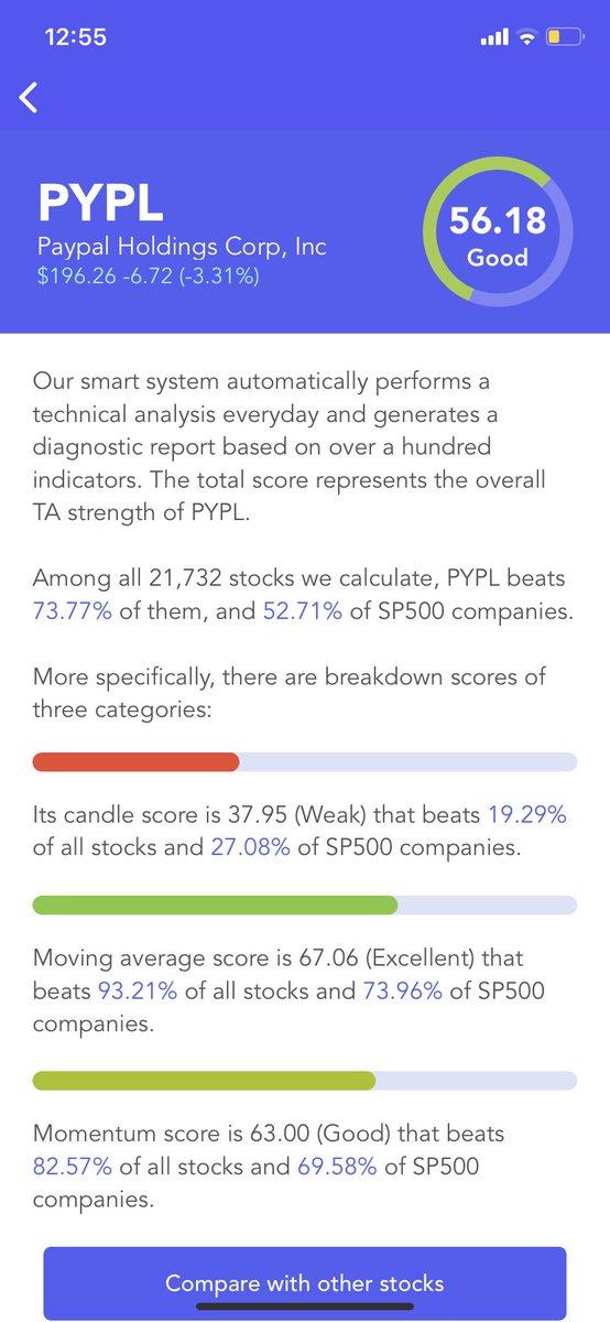 #Paypal $PYPL Has A Good #Technical Analysis Score (TA Score). Breakdown Of 3 Categories: #candle score Weak; moving average score Excellent; #momentum score Good #stocks #stock #StockMarket #Investment #investing https://t.co/Gr3YvQQ4OY https://t.co/KApn615ih2 https://t.co/2yIwqVbmye