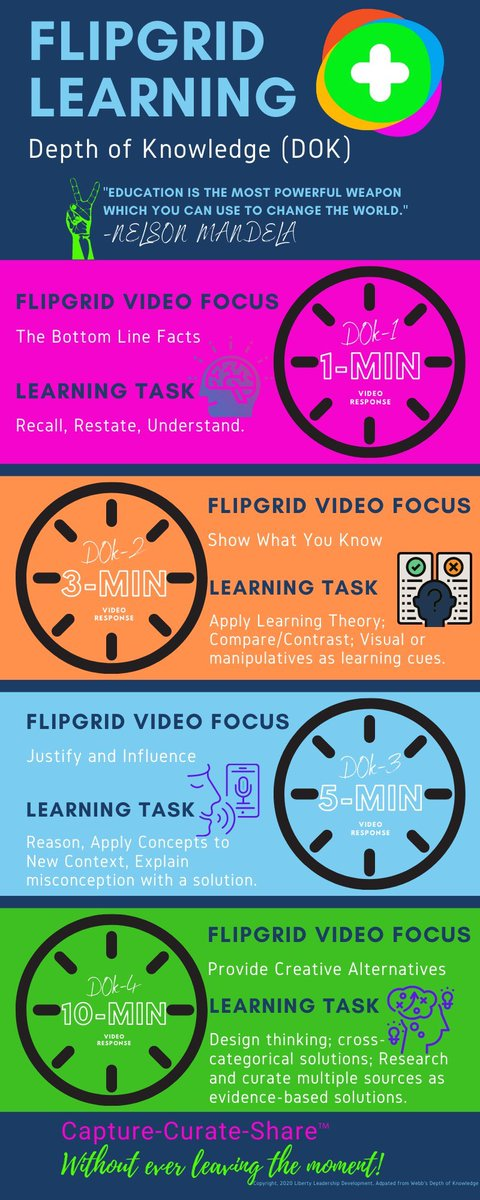 Idea: sparked 💡 Time: set ⏱ Learning: social 🔮   🎥 Check out this incredible infographic from @RandallSampson for ideas on how to set the maximum recording times for your learning community on @Flipgrid!   #FlipgridForAll 💚 https://t.co/CRmnUqlQQZ