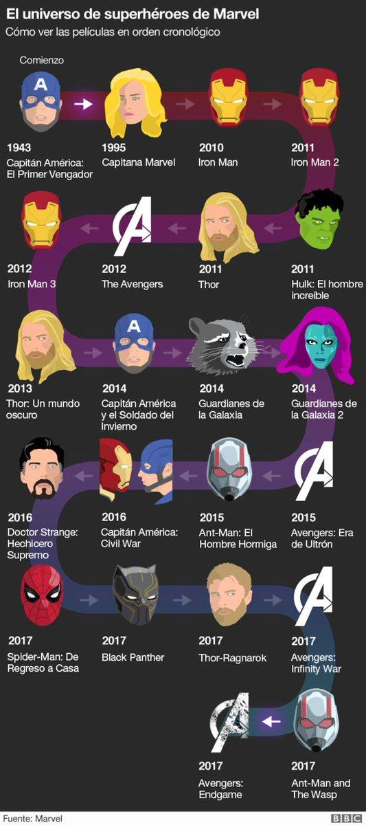 Los estrenos de cine de #Marvel se retrasan hasta mayo de 2021, pero #Disney+ te ofrece todas las películas realizadas hasta ahora. Y organizadas con cierto orden. https://t.co/pds9Lt2vps https://t.co/8He1kKmRPA