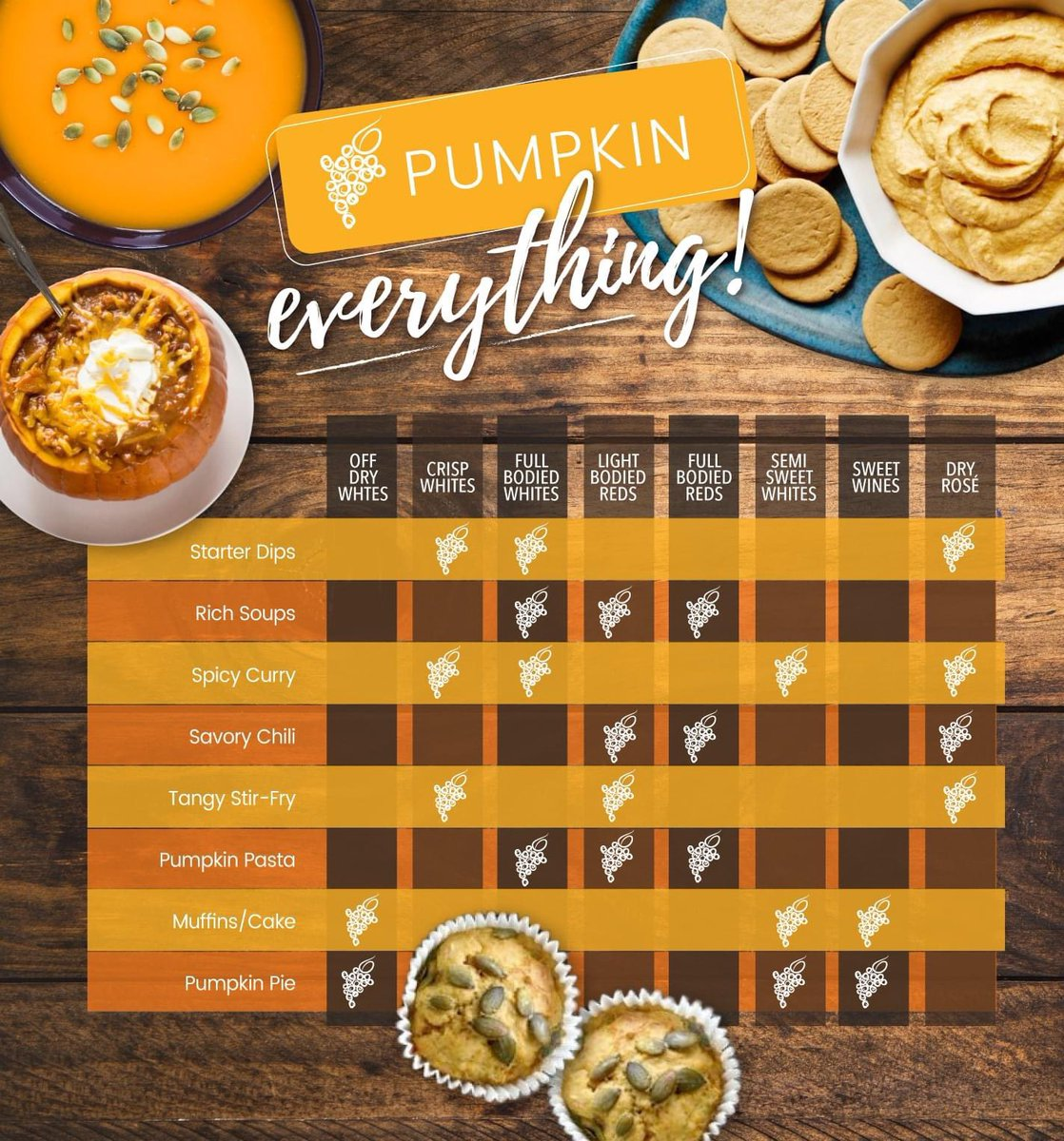 It's #NationalPumpkinDay. Make it a great day with these perfect food & wine pairings #wineguide #travelingvineyard #pumpkin #foodandwine #wineguidelife https://t.co/LLXr9BIaJm