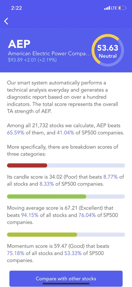 #American Electric Power $AEP Has A Neutral #Technical Analysis Score (TA Score). Breakdown Of 3 Categories: #candle score Poor; moving average score Excellent; #momentum score Good #stocks #stock #StockMarket #Investment #investing https://t.co/Gr3YvQQ4OY https://t.co/1y56sZK8f9