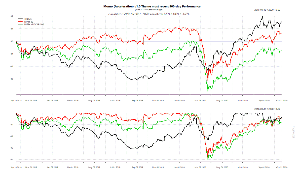 Our Momo (Acceleration) v1.0 Theme's most recent 500-day performance, after brokerage and STT: +29.18%  #momo #momentum Check it out here: https://t.co/PFJvAenZAg https://t.co/lPGv6mT19i