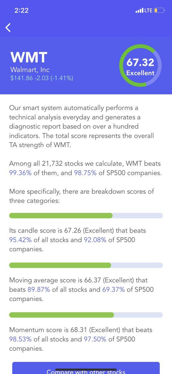 #Walmart $WMT Has An Excellent #Technical Analysis Score (TA Score). Breakdown Of 3 Categories: #candle score Excellent; moving average score Excellent; #momentum score Excellent #stocks #stock #StockMarket #Investment #investing https://t.co/Jj64hrpqst https://t.co/jRGh6DnjZR