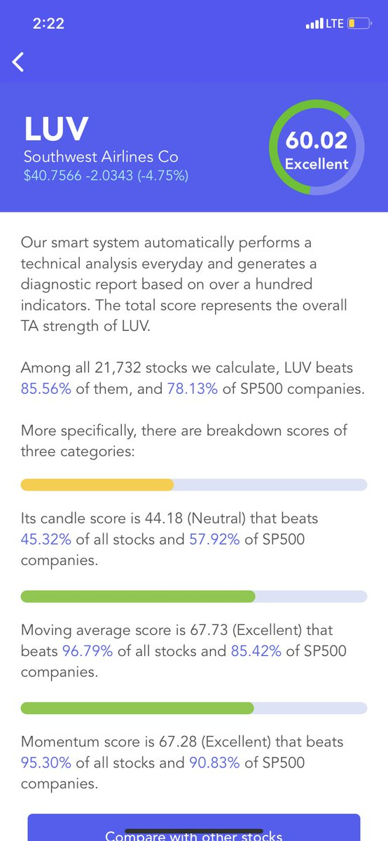 #Southwest Airlines $LUV Has An Excellent #Technical Analysis Score (TA Score). Breakdown Of 3 Categories: #candle score Neutral; moving average score Excellent; #momentum score Excellent #stocks #stock #StockMarket #Investment #investing https://t.co/IWZSYMAia0 https://t.co/4xvO3hrYKB