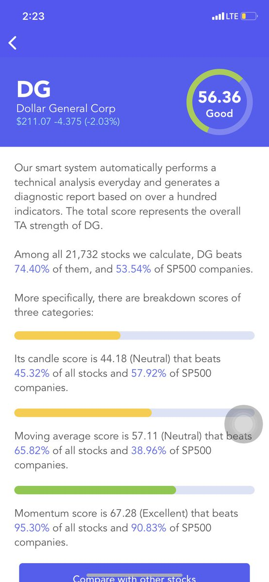#Dollar General $DG Has A Good #Technical Analysis Score (TA Score). Breakdown Of 3 Categories: #candle score Neutral; moving average score Neutral; #momentum score Excellent #stocks #stock #StockMarket #Investment #investing https://t.co/Gr3YvQQ4OY https://t.co/TS7DwbfNKn