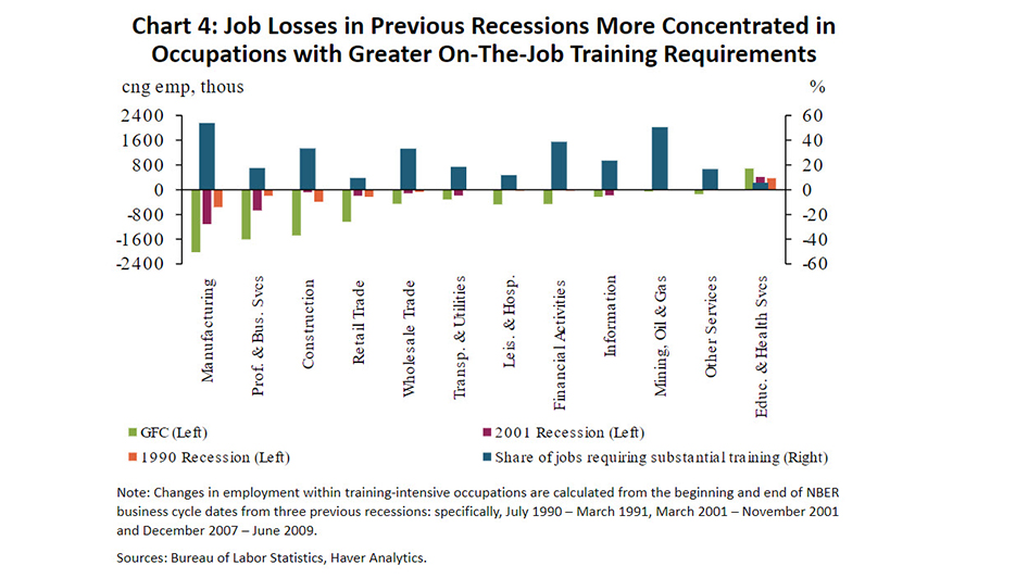 Our researchers have found the recent rise in #unemployment differs from previous recessionary periods in that they were concentrated primarily in service sectors rather than goods-producing sectors. Read more in the Rocky Mountain Economist: https://t.co/9CI5GqEYYU #EconTwitter https://t.co/jtt4UDbOxx