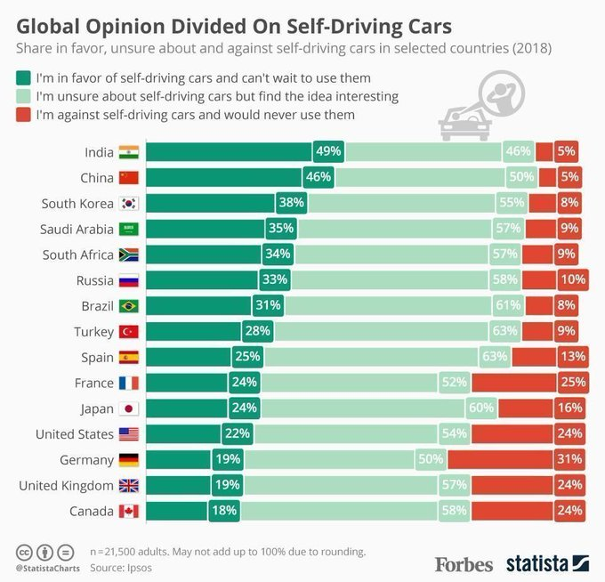 A survey claims that by 2034, autonomous vehicles will make up just 10% of all vehicles being bought and sold. Link >> https://t.co/OcRSslaBTP @wef @StatistaCharts @antgrasso @antgrasso_IT via @LindaGrass0 #AutonomousVehicles #AI #IoT #DigitalTransformation #Tech https://t.co/bST6TDPF30