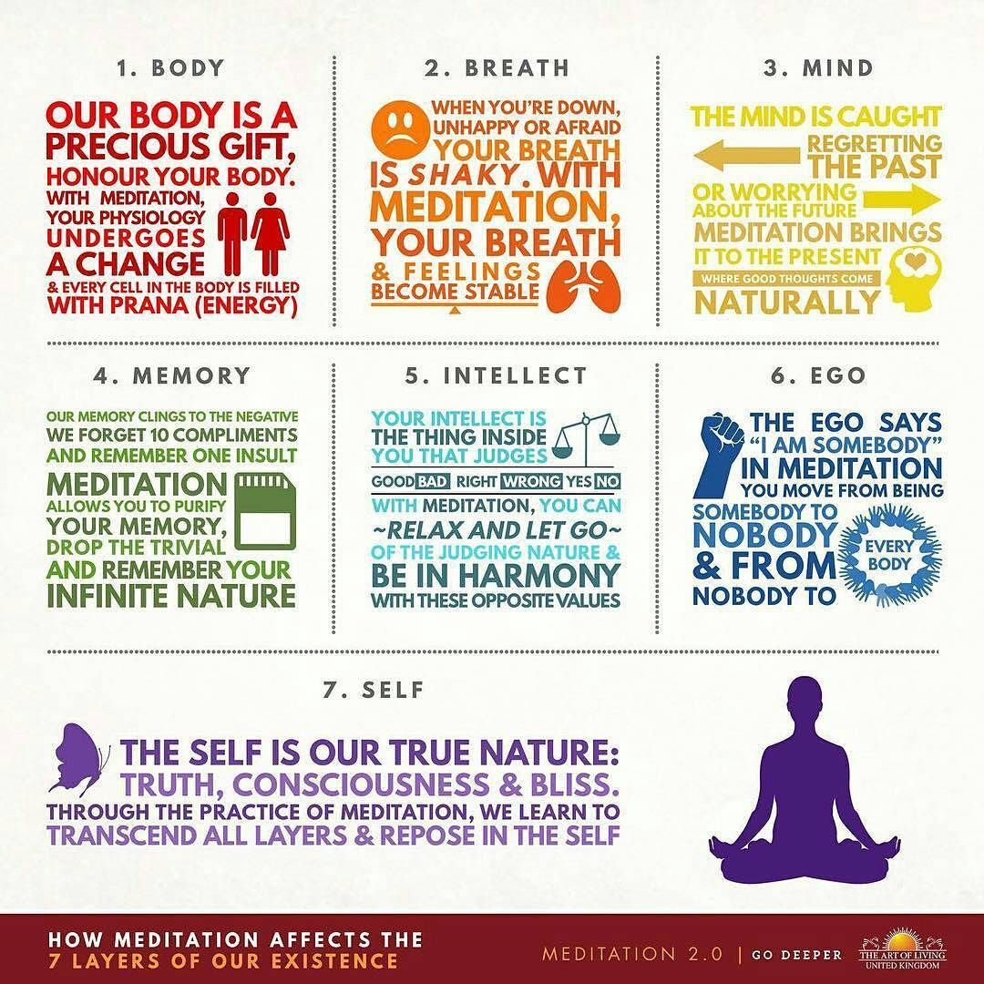 How Meditation Affects the 7 Layers of Your Existence by @artoflivinguk    #7layers #existence #meditation #meditationeffects #body #breath #mind #memory #ego #SELF https://t.co/DraEndqELh