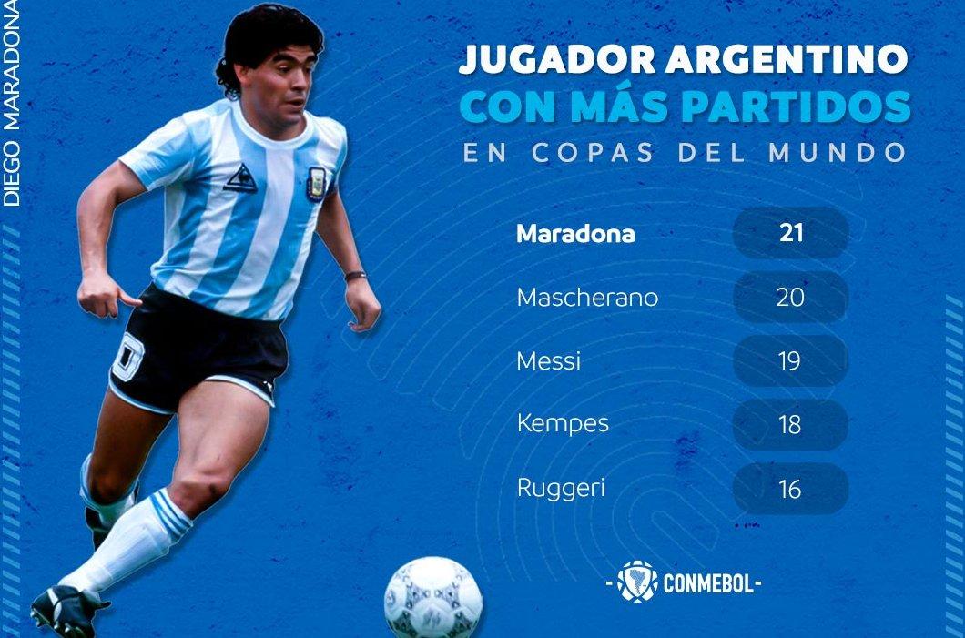 ✨Semana especial, semana del🔟Diez✨  Un #D10s, un jugador de otro planeta... Se acerca los 60 años de una leyenda- 🇦🇷🎂  ¡Diego Maradona, el futbolista argentino con más presencias en los Mundiales! 🌎🏆 https://t.co/hHzkOkb13c