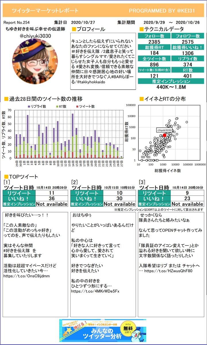 @chiyuki3030 お待たせしました。ちゆき🕊好きを叫ぶ幸せの伝道師さんのレポートを作ったよ!今月はどれくらいつぶやけていたかな?プレミアム版もあるよ≫