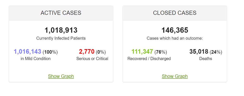 Frankreich  Aktuelle Infizierte: 1.018.913  Milde (bzw. keine) Symptome: 1.016.143 Aktuell Kritische: 2770 (0,27%)  #Corona #Coronapandemie #CoronaVirusDE  #COVID19de #COVID19 #Infektionen #fälle #Neuinfektionen #maskeauf #coronavirus #Covid_19 #schlussmitderToleranz #Tagesthemen https://t.co/4yKmhJVBjj