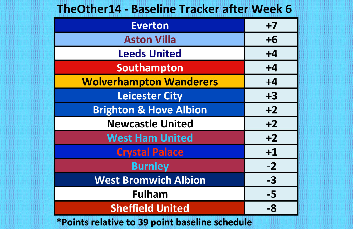 At the end of #PL week 6, TheOther14 baseline tracker table. @Other14The   Tracks each team against their 39 point baseline schedule.  #EFC #AVFC #LUFC #SaintsFC #Wolves #LCFC #BHAFC #NUFC #WHUFC #CPFC #twitterclarets #WBA #FFC #twitterblades https://t.co/31tabRiKAh