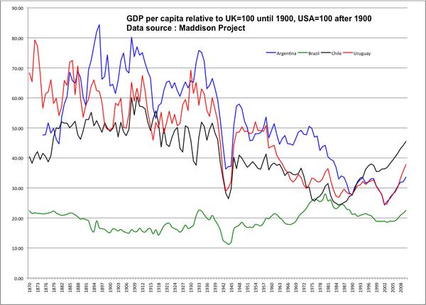 Algunos charts sobre la gestión económica de Pinochet. GDP per cápita, GDP potencial y real. Los dos últimos productividad total de los factores y GDP per cápita por horas trabajadas, ambos comparados con Argentina. https://t.co/J9Z6MisYyT
