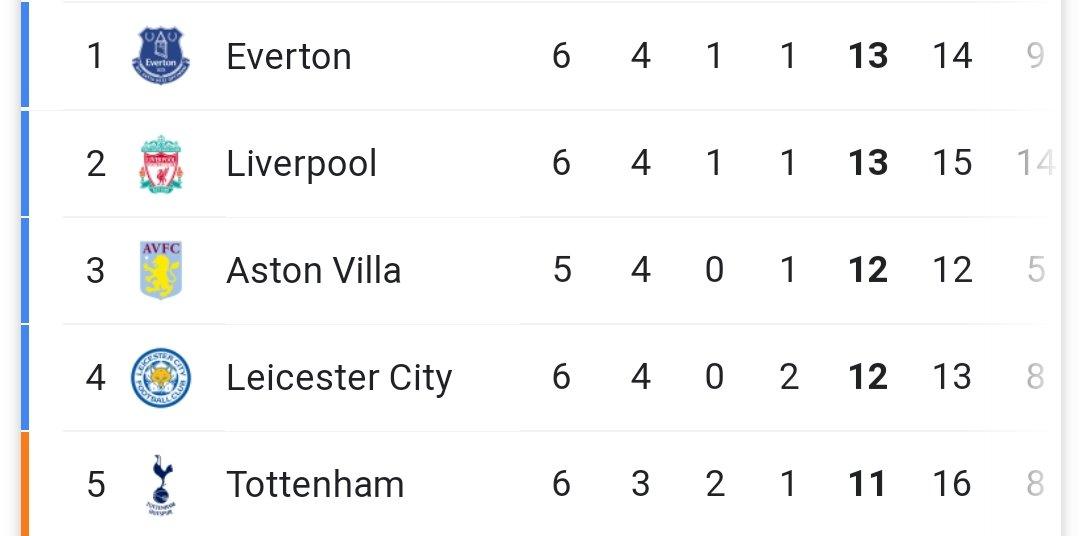 🏆 Se cierra una nueva jornada de la Premier League.  👉 #Liverpool suma 13 puntos, y se ubica primero en la tabla de posiciones junto al Everton.  ⚽️ PG: 4   PE: 1   PP:1 https://t.co/FS3BTevcbr