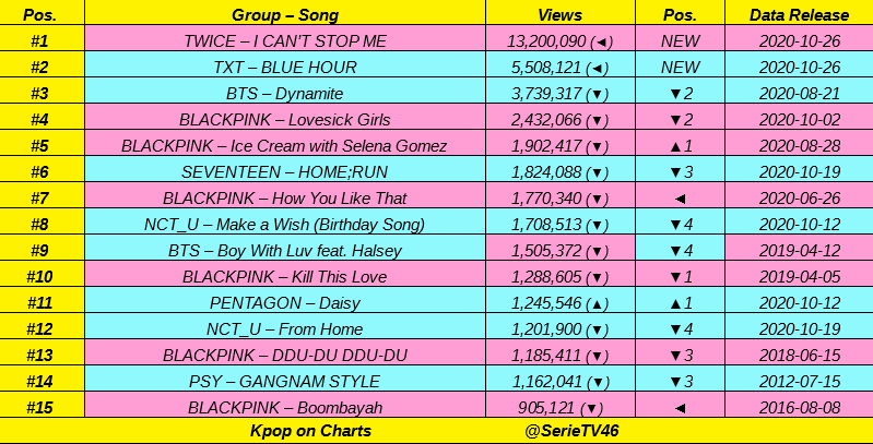 Top 15 most views Kpop Acts MV in LAST 24 hours:  #TWICE 🚀🚀🚀, #TXT 🚀🚀, #BTS 🔥🔥, #BLACKPINK, #SEVENTEEN, #NCT_U, #PENTAGON, #PSY 👏👏 https://t.co/lBa3KJHqjn