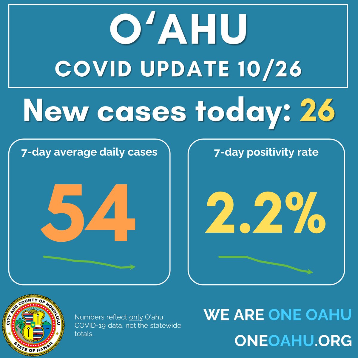Oʻahu COVID-19 numbers: 26 cases on Oʻahu today, bringing our 7-day averages to 54 cases and a 2.2% positivity rate. And thankfully, we've seen 0 deaths on Oʻahu today related to this virus. https://t.co/Dfd70BkvqU