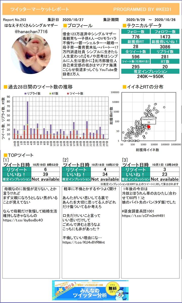 @hanachan7716 はなえ🌈🌻子だくさんシングルマさんのレポート作りました!今月のつぶやきはどうでしたか?このまま来月も頑張りましょう!プレミアム版もあるよ≫
