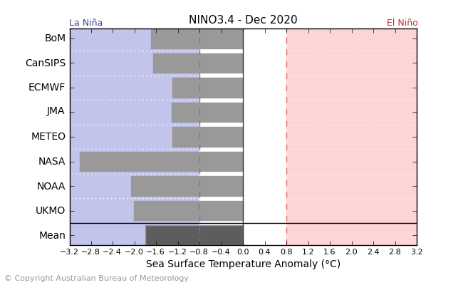 Climate models suggest #LaNina is likely to continue at least into February 2021. Most models suggest La Niña will peak in December, with around half the models anticipating a strong event.   Learn more in our latest Climate Driver Update: https://t.co/xudmcxJvbq https://t.co/RyT6umsvhv