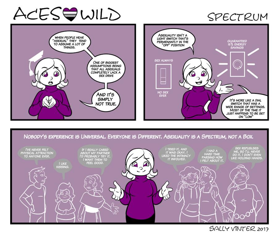 Alphena - #AceWeek Facts: Asexuality does not mean someone has no sex drive. A sex drive is healthy. Sexual Attraction is that feeling where you want to have sex with someone - a gender, a type, a particular person. For Aces, it's rare-to-never to feel that.  Credit: Aces Wild @SallyVinter