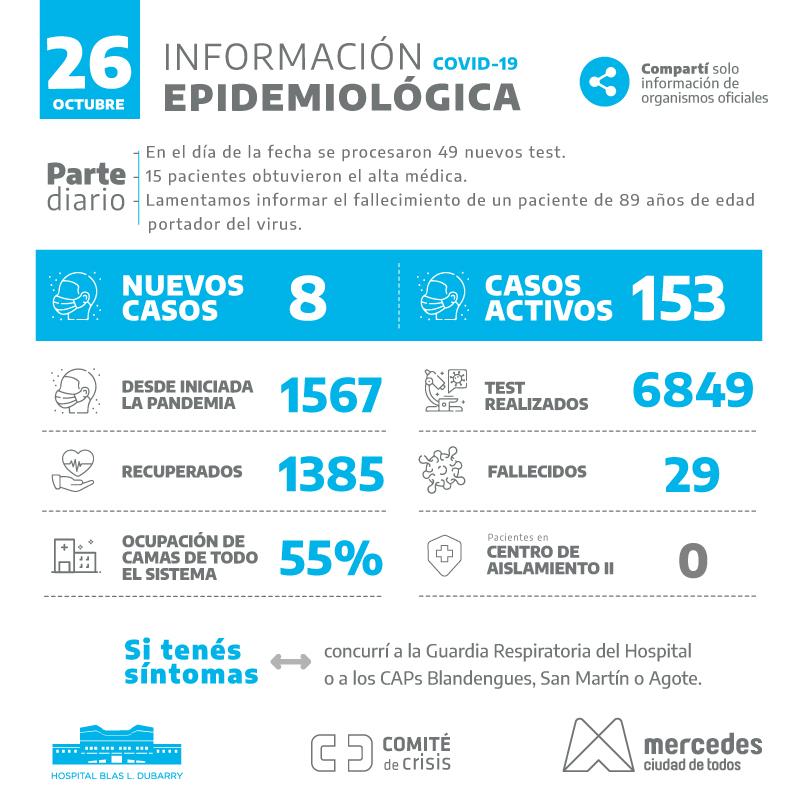 Parte diario covid-19  Situación epidemiológica #Mercedes  #CuidarteEsCuidarnos https://t.co/LS0OBjwrVH