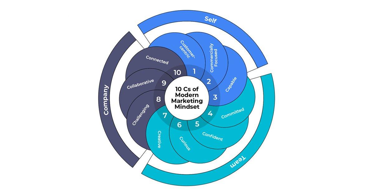 Introducing the 10Cs of Modern Marketing Mindset https://t.co/ttISRY4PFe #marketing #leadership #CMO https://t.co/zZjtNlbdho
