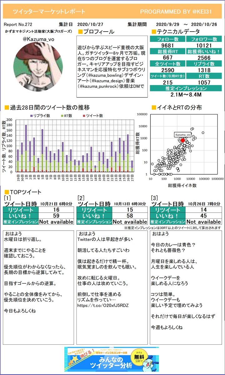 @Kazuma_vo 今月のつぶやき数はいくつでしたか?かずま🎶マネジメント活動家🎶(さんのレポートお待たせしました。しっかり分析してくださいねプレミアム版もあるよ≫
