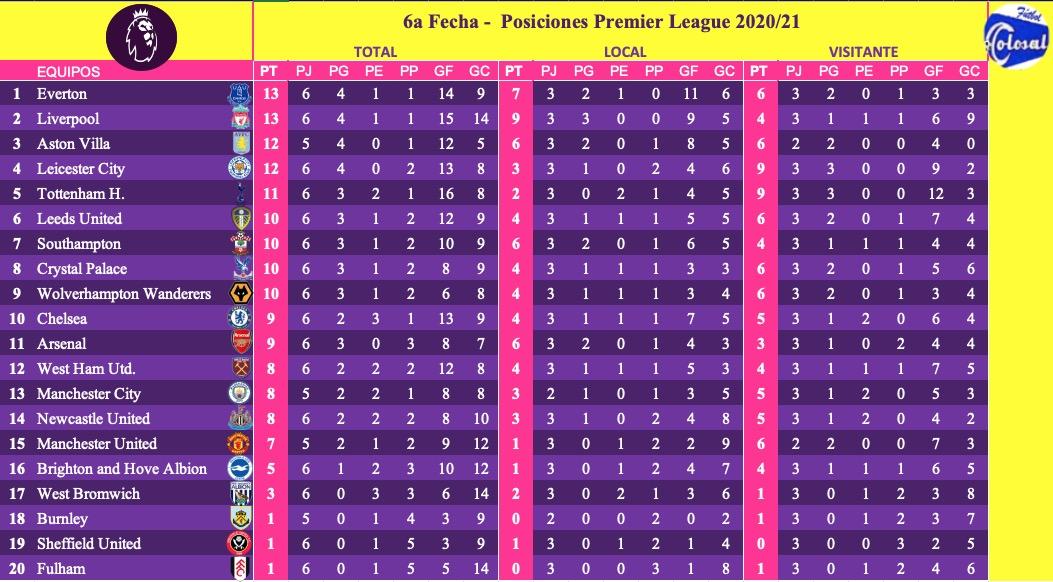 FÚTBOL COLOSAL 🇨🇴⚽️ 6a Fecha - Posiciones Premier League 2020/21 🇬🇧🏆⚽️ Datos📰 Partidos Jugados: 58 Partidos Ganados: 45  - Locales: 19  / Visitantes: 26 Partidos Empatados: 13 Total Goles:  191 ⚽️ Goles de Local:  87 ⚽️ Goles de Visitante:  104 ⚽️ https://t.co/w8xwwXYHuD