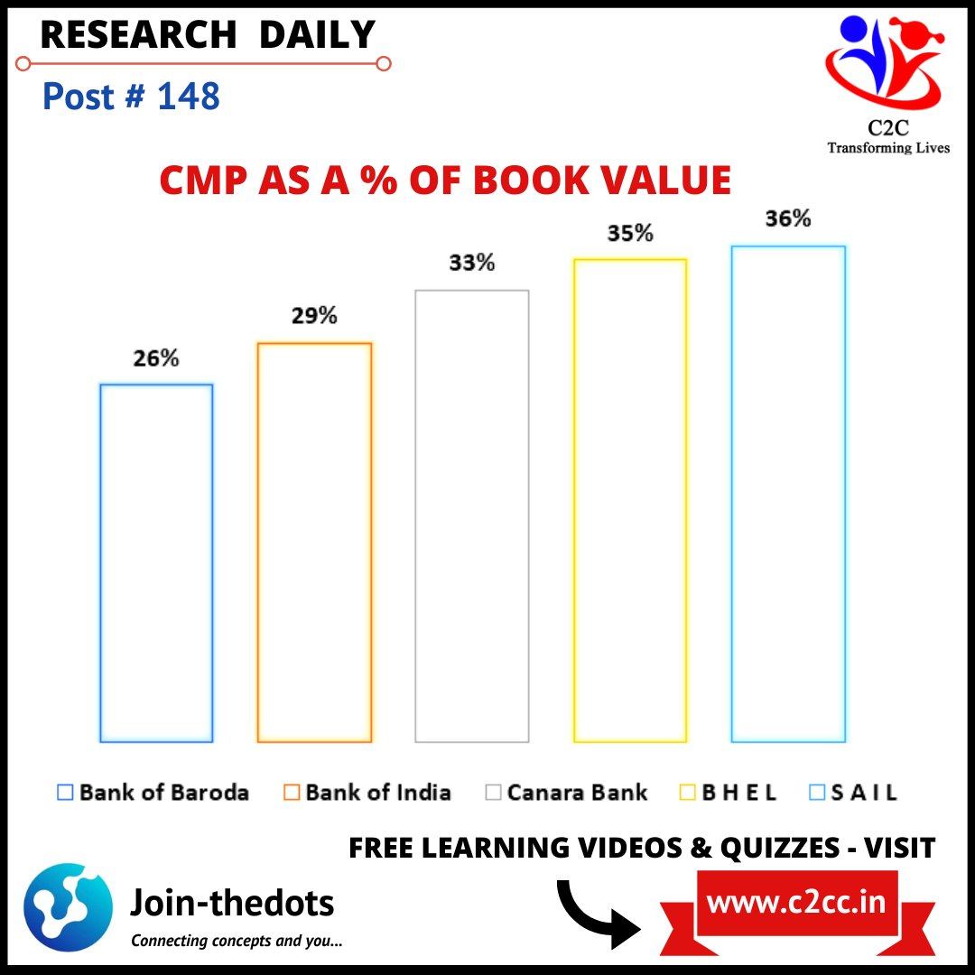 PSEs & PSU Banks CMP lowest as a% of their Book value  #Nifty #bankofbaroda #bankofindia #canarabank #BHEL #SAIL #finance #technology #pune #stockmarkets #banking #financialliteracy #entreprenuer #business  #aatmanirbharbharat #IPO #Sensex #digital #tuesdaythoughts https://t.co/Qi5mwPTBF5