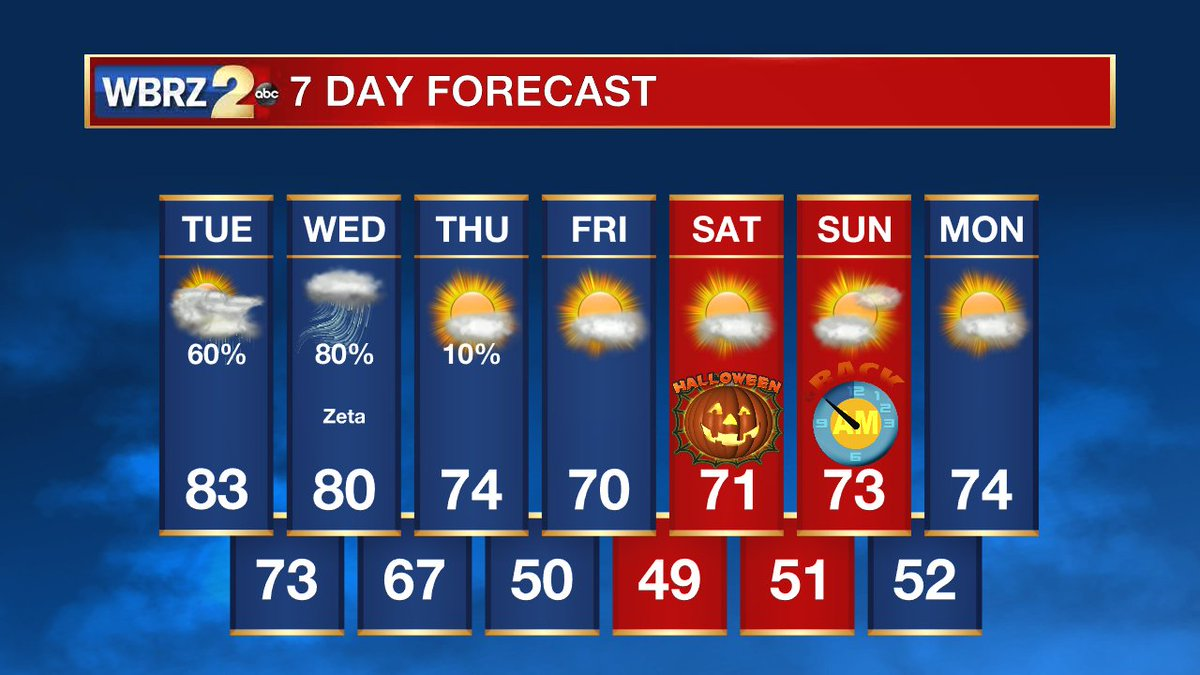 To end this Monday on a positive note... #Zeta is an in-and-out deal and some REALLY nice fall-like weather will follow into #Halloween weekend as we gain and hour of sleep! #LaWX #MsWX