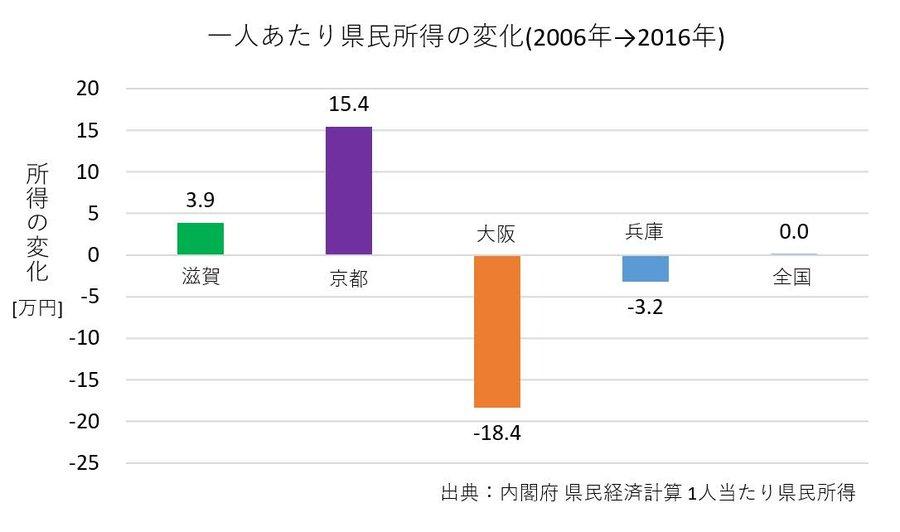維新のネオリベ行政おかげで、大阪府民は10年前と比べて18.4万円も貧乏になりました。詐欺師集団・維新の甘言に乗せられて大阪市廃止構想(都構想)に賛成すると、アナタはもっと貧乏になります。詳細→【大阪都構想】維新行政で大阪府民がド貧乏になったのは何故か?①