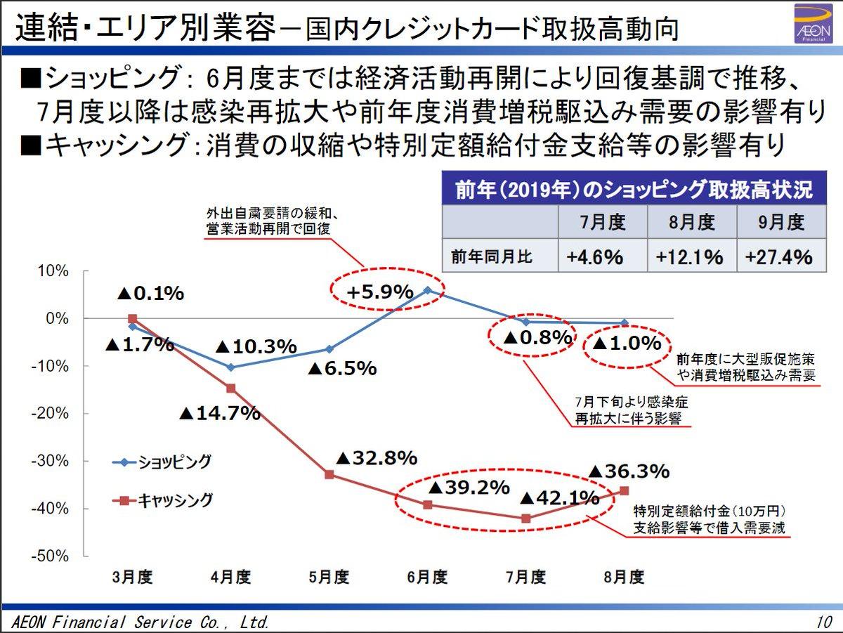 ぼけーっと決算資料見てたんだけど、この辺面白かった。給付金のお陰?でキャッシングとか減ってたんだね。消費抑えた方の影響がデカいんだろうけどなあとまぁアジア各国の状況とか。