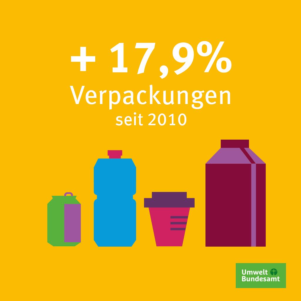 Die Trendwende bei der Entkopplung von #Wirtschaftswachstum und Verpackungsaufkommen ist noch nicht geschafft. Reduktion hat oberste Priorität. Aber nur in Kombination mit konsequenter Kreislaufführung ♻ von #Verpackungen können die Umweltauswirkungen minimiert werden.