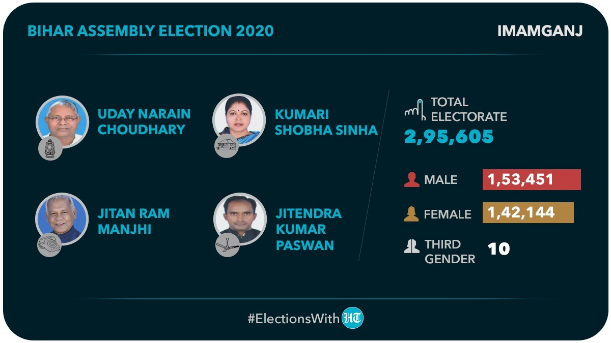 #BiharElection2020 | The Imamganj constituency will witness the battle of LJP from the NDA camp and RJD from the grand alliance along with the HAM-S and RSLP   Voting will take place on October 28, in the first phase   #ElectionsWithHT  https://t.co/6O5QBAo4fR https://t.co/8KvYGtAjqE