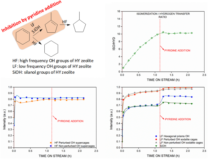 🆕Strong and Weakly Acidic OH Groups of HY #Zeolite into the Different Routes of #Cyclohexene Reaction: An #IR Operando Study  ▶️https://t.co/q4DDIlYo9Z @INC_CNRS @ENSICAEN  @Universite_Caen @Reseau_Carnot @Carnot_ESP  @CNRS @CNRS_Normandie @normandieuniv