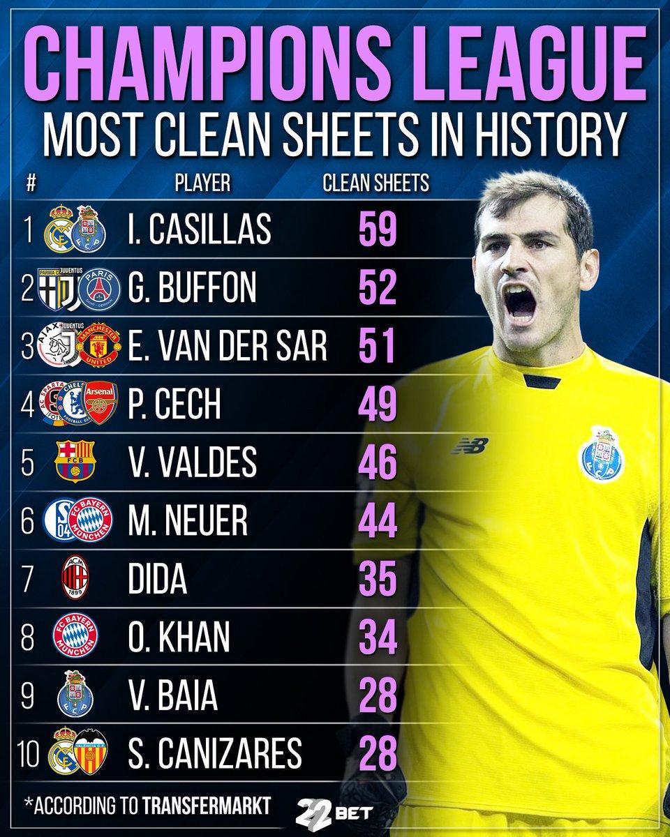 Iker Casillas🇪🇸Maybe BEST goalkeeper in the Champions League history🏆 #football #ikercasillas #casillas #buffon #vandersar #cech #valdes #neuer #dida #khan #baia #cañizares #championsleague #goalkeeper #gk #keeper #22bet https://t.co/Pf98yV19os