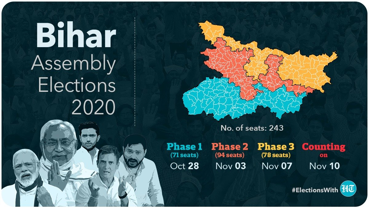 #ElectionsWithHT | Bihar is all set to vote tomorrow  A total of 71 constituencies will go to polls on October 28 in phase 1 of #BiharAssemblyElection2020   Follow full coverage here https://t.co/R1ZnmH7nNa https://t.co/Z5gZEYTEUD