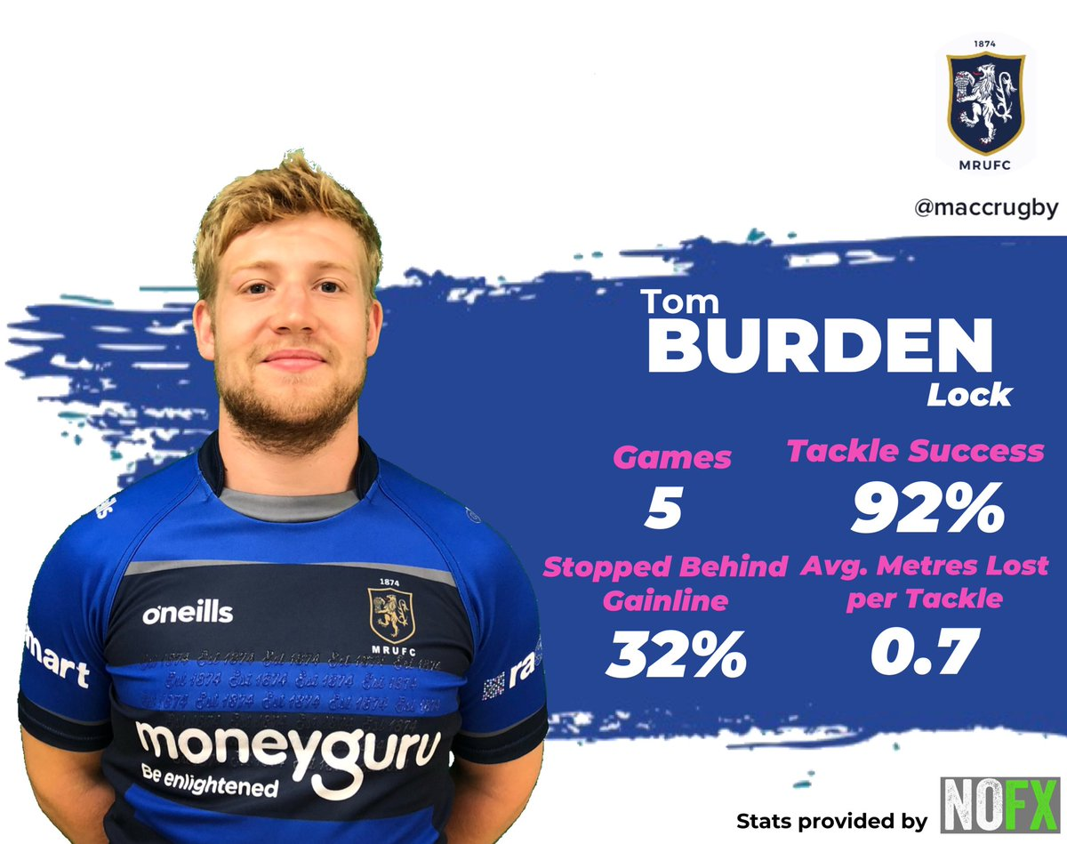 test Twitter Media - STAT OF THE DAY: @TomBurd2 struggled with injury this year but when he was on the pitch he made a big defensive impact! @nofxsportsmedia #maccrugby https://t.co/ttKN3MGG7E