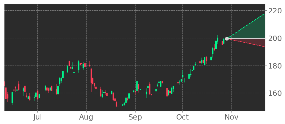 $IPGP in +4.42% Uptrend, rising for three consecutive days on October 23, 2020. View odds for this and other indicators: https://t.co/QhnnAwO6Iz #IPGPhotonics #stockmarket #stock #technicalanalysis #money #trading #investing #daytrading #news #today https://t.co/Tk4sMBwyhh