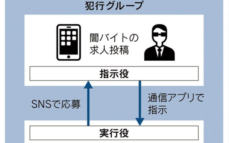 「バイト」で強盗、若者急増 犯罪組織の誘い巧妙 :日本経済新聞若者が「アルバイト」と称して集められ、侵入強盗をする事件が相次いでいる。逮捕された男らは「簡単に稼げると思った」と口をそろえ、重大犯罪に加担したという意識は薄い。若者に身…