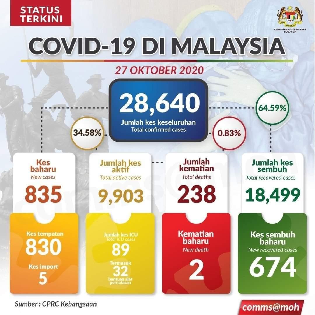 𝐒𝐢𝐭𝐮𝐚𝐬𝐢 𝐒𝐞𝐦𝐚𝐬𝐚 𝐂𝐎𝐕𝐈𝐃-𝟏𝟗 𝐃𝐢 𝐌𝐚𝐥𝐚𝐲𝐬𝐢𝐚, 𝟐𝟕 𝐎𝐊𝐓𝐎𝐁𝐄𝐑 𝟐𝟎𝟐𝟎.  Sumber: KEMENTERIAN KESIHATAN MALAYSIA  #COVID19 #KitaTeguhKitaMenang #KomunikasiKita #JabatanPenerangan https://t.co/4BkkjJNeAp