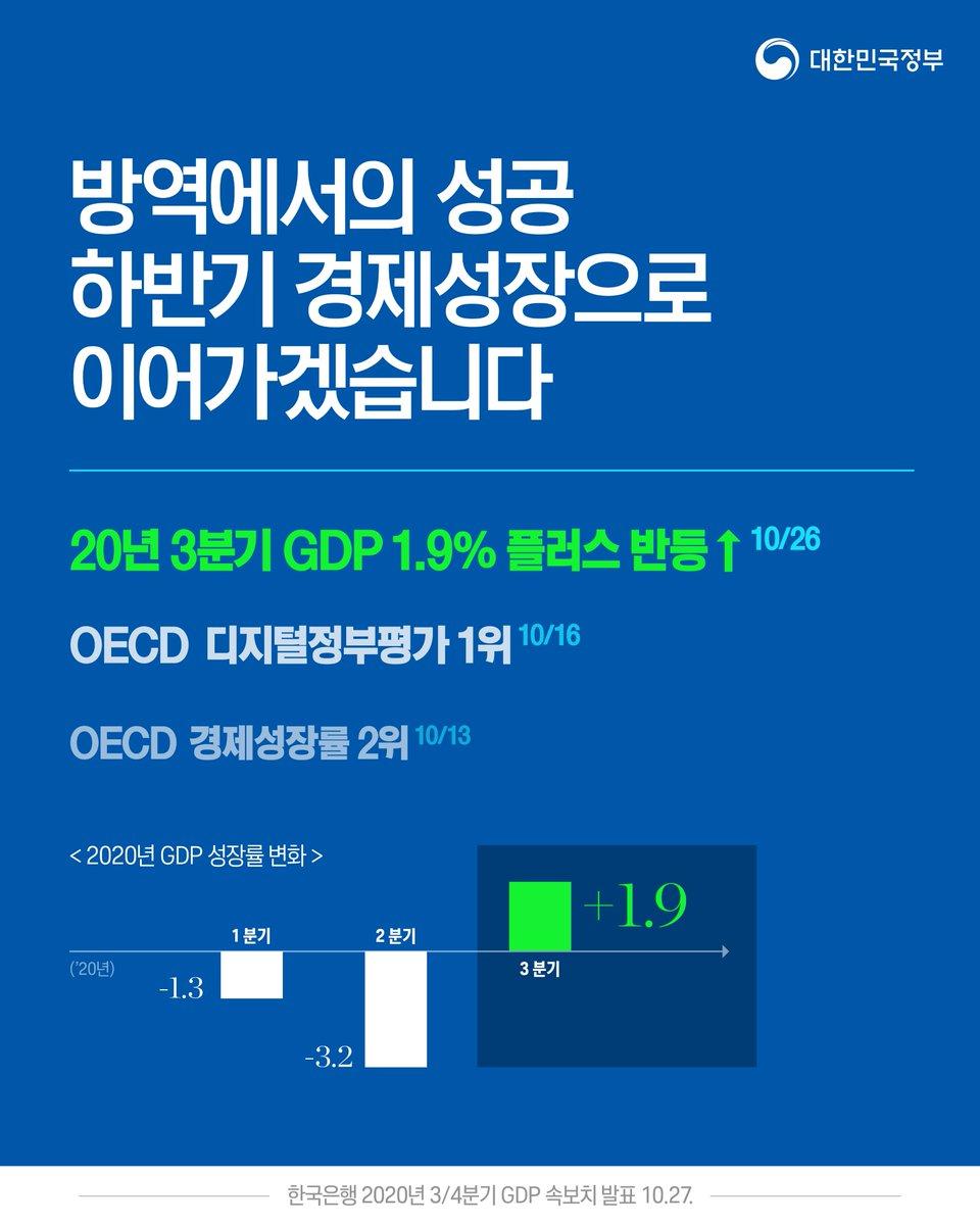 [한국은행 GDP 속보치 발표] 3/4분기 성장률 1.9% (전기 대비)마이너스에서 플러스로 전환2020년 남은 기간 동안  철저한 방역을 바탕으로 경제성장 이어가겠습니다 한국은행 2020년 3/4분기 GDP 속보치'정책브리핑'에서 자세히 보기https://t.co/7N6ticWnzP https://t.co/YbbkDz9xmx