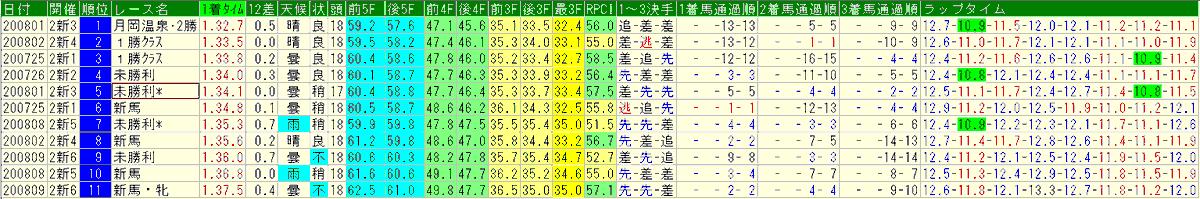 #萩ステークス #萩S  ◎フォティノース  新馬戦も未勝利も前が壁になる不利があった。が特に未勝利戦は鋭い脚を使って差し切った。  同開催の他レースを見ると、リフレイムの新馬戦(1.34.8)、ショックアクションの未勝利戦(1.35.3)が並ぶがタイムでそれらを上回る