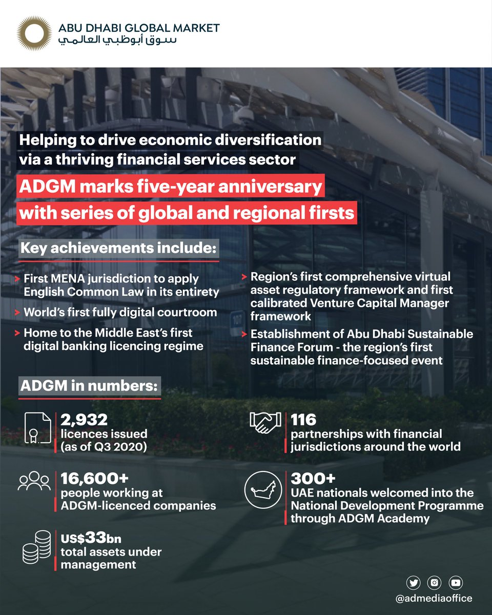 Five years since its establishment, @ADGlobalMarket has contributed significantly to #AbuDhabi's economic diversification, reinforcing a thriving financial services sector governed by a robust regulatory framework, and achieving a series of regional and global firsts. https://t.co/kMBNORYkwZ