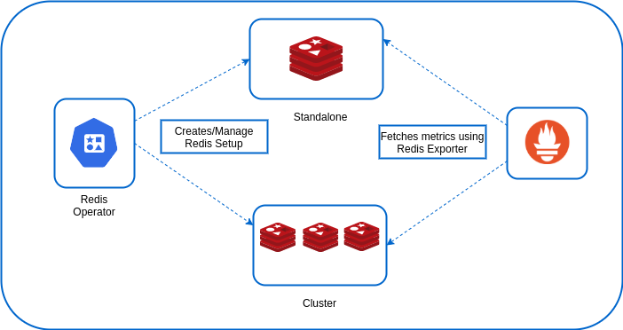 Redis Operator is a Golang based redis operator that will make/oversee Redis standalone/cluster mode setup on top of the Kubernetes. Also, it provides an in-built monitoring capability using redis-exporter. bit.ly/32CLTIn