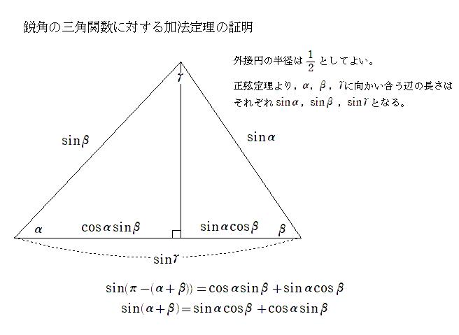 RT @half_soy: 正弦定理と第一余弦定理で加法定理 https://t.co/gnKBd7ztzV