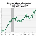 Image for the Tweet beginning: Infrastructure spending will be a